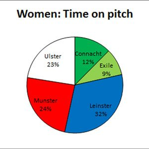 Time on the pitch by Province for Irish players against Italy.