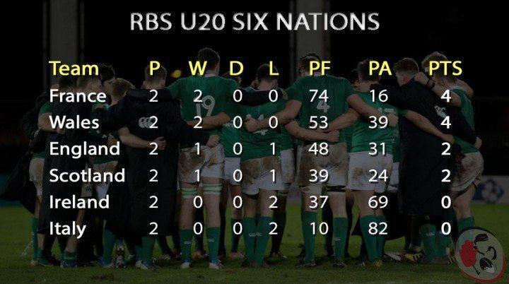 U20-Six-Nations-WK2