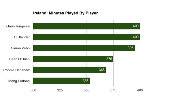 Ireland, Six Nations, minutes played