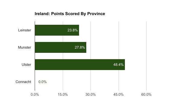 Ireland, points scored by province