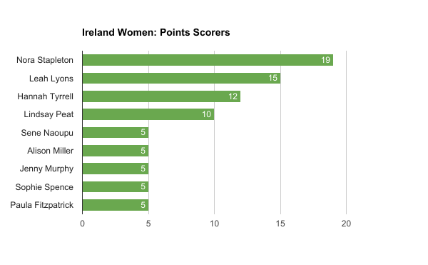 Ireland Women, Points Scored