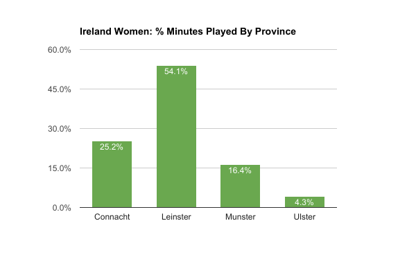 Ireland Women, Time on pitch