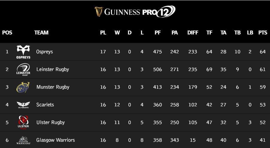 Guinness PRO12, League Table, Top Six