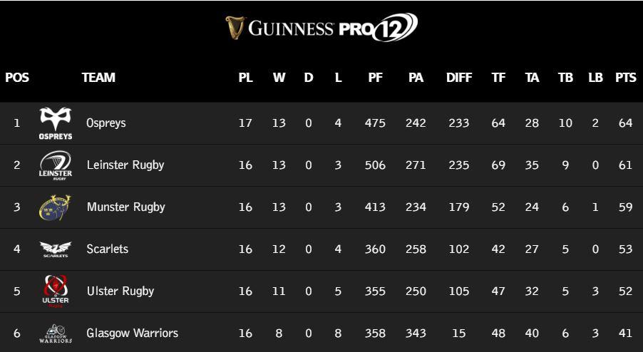 Guinness PRO12, League Table, Top Six