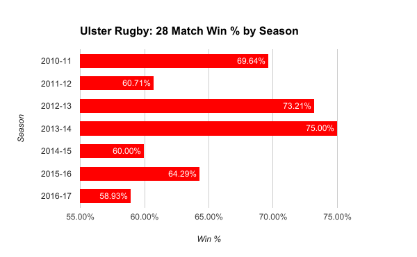 Ulster Rugby, Win Percentage