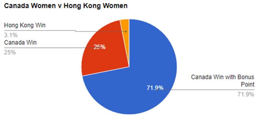 World Cup Predictions, Canada v Hong Kong