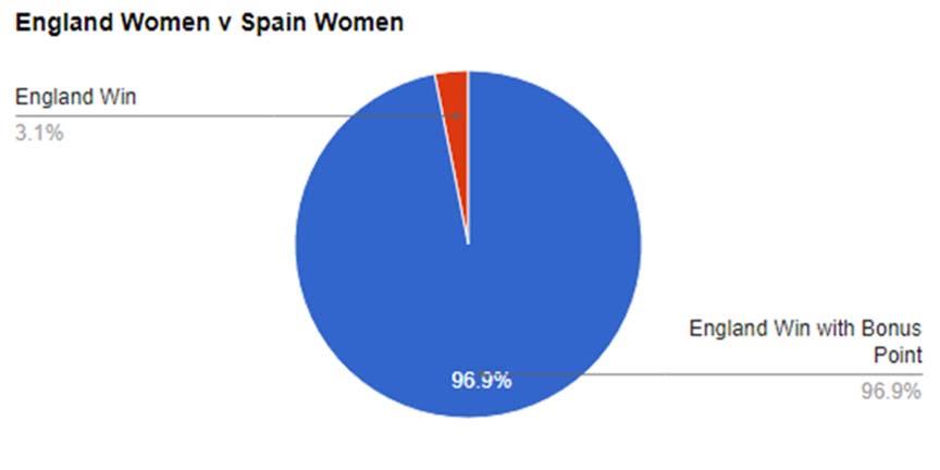 England Women v Spain Women,  World Cup Predictions