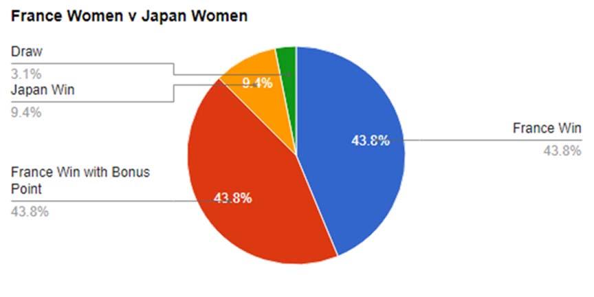 World Cup Predictions, France v Japan