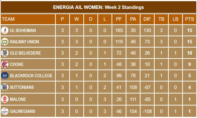 Energia AIL Week 3 Standings