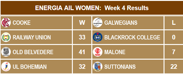 ENERGIA WAIL WK4 RESULTS