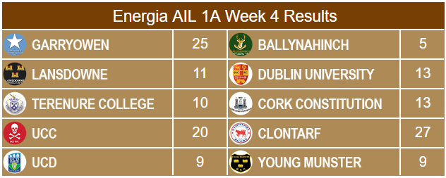 Energia AIL 1A Week 4 Results