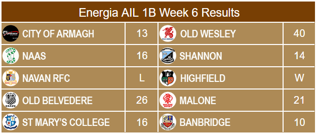 Energia AIL 1B Results Week 6
