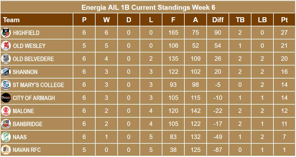 Energia AIL 1B Standings Week 6
