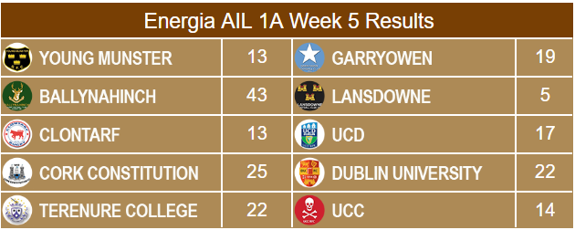 Energia AIL 1A Results Week 5