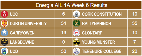 Energia AIL 1A Results Week 6