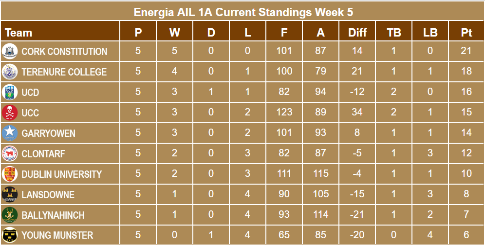 Energia AIL 1A Standings Week 5