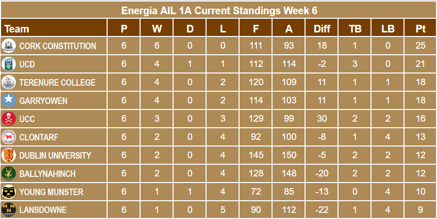 Energia AIl 1A Standings Week 6