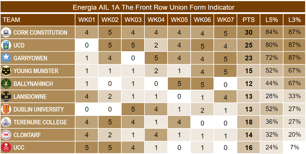 Energia AIL 1A Week 7 Form Indicator