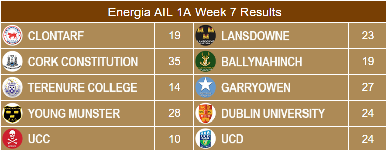 Energia AIL 1A Week 7 Results