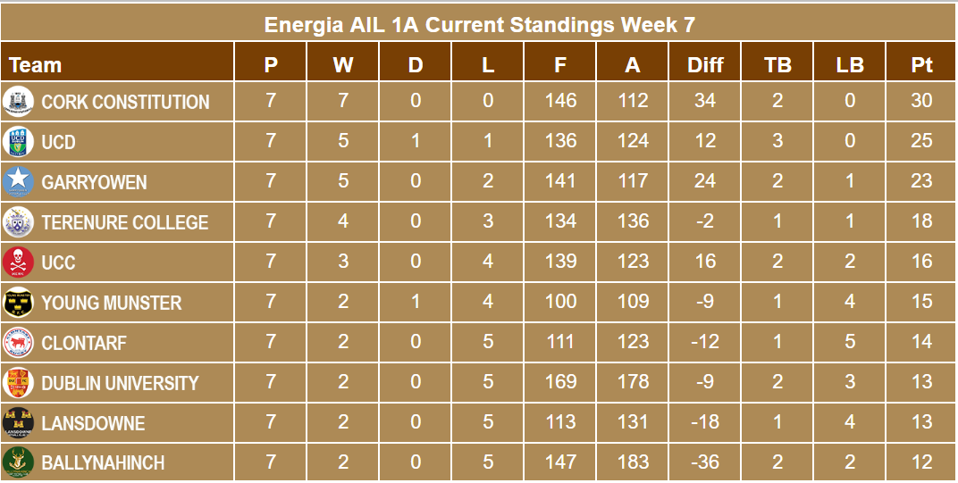 Energia AIL 1A Week 7 Standings