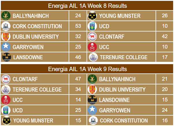 Energia AIL 1A Week 8 & 9 Results