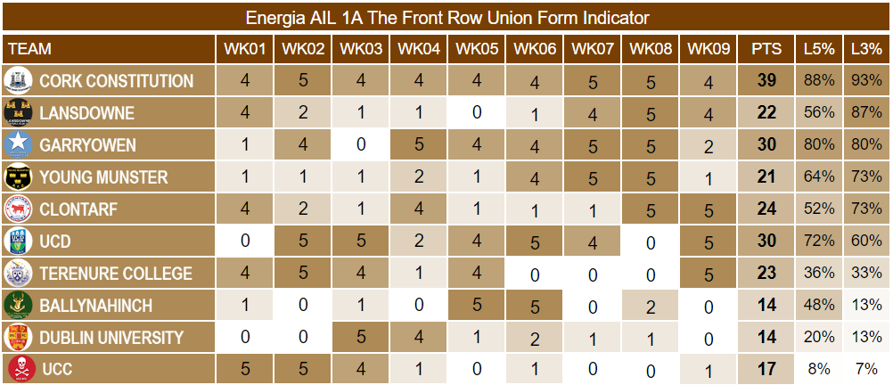 Energia AIL 1A Week 9 Form Indicator