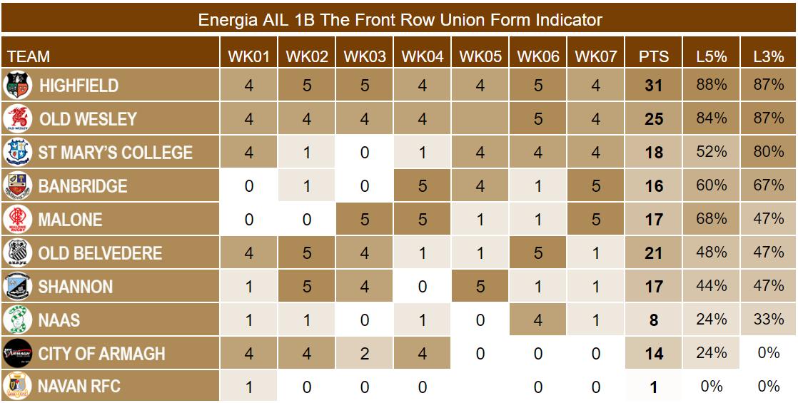Energia AIL 1B Week 7 Form Indicator