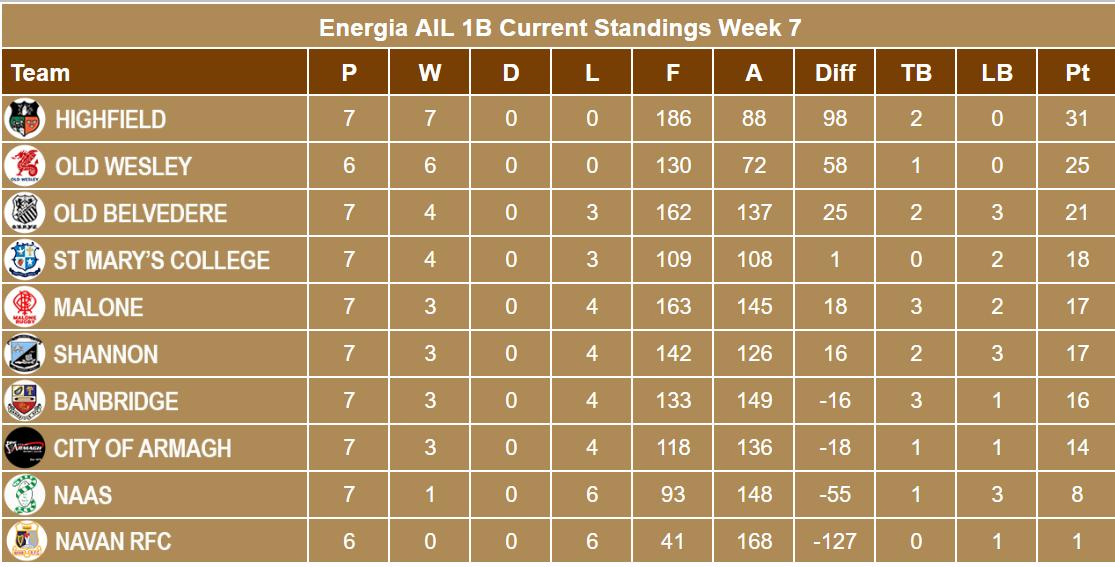 Energia AIL 1B Week 7 Standings