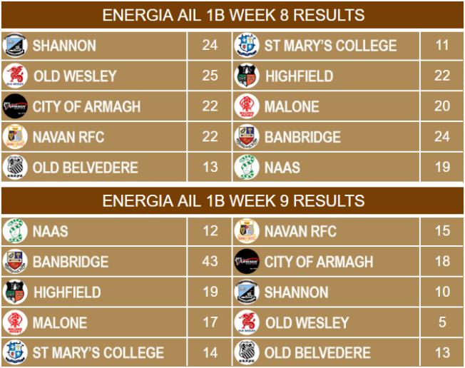 Energia AIL 1B Week 8 & 9 Results