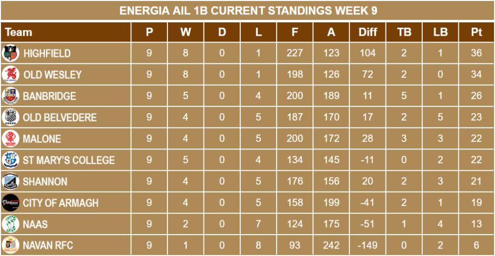Energia AIL 1B Week 9 Standings
