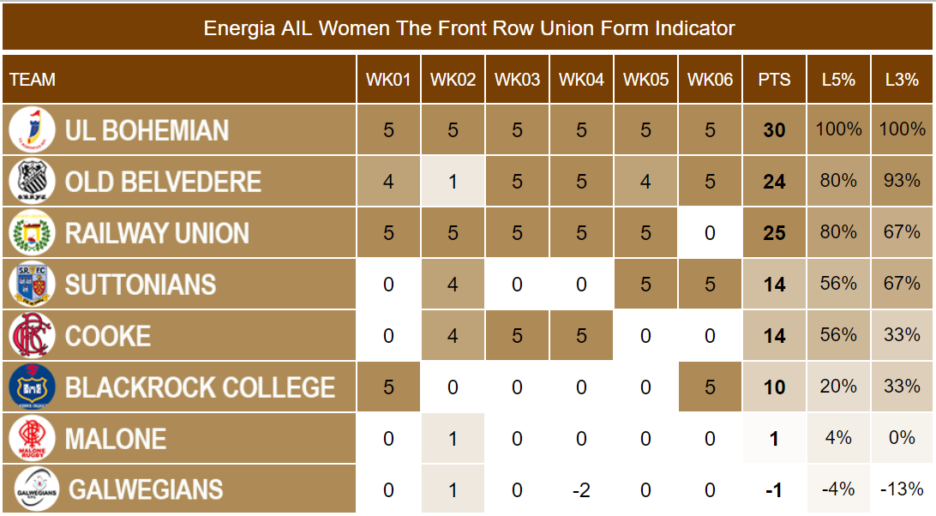 Energia AIL Women Week 6 Form Indicator