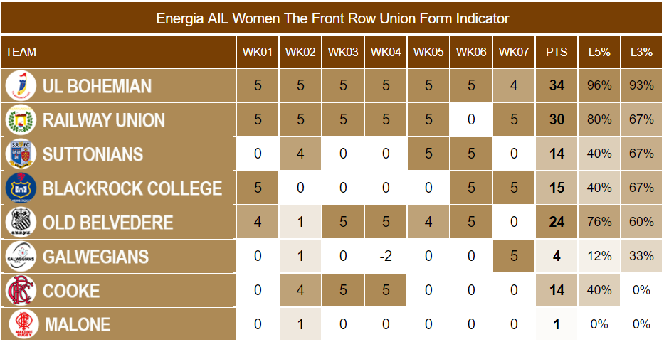 Energia AIL Women Week 7 Form Indicator