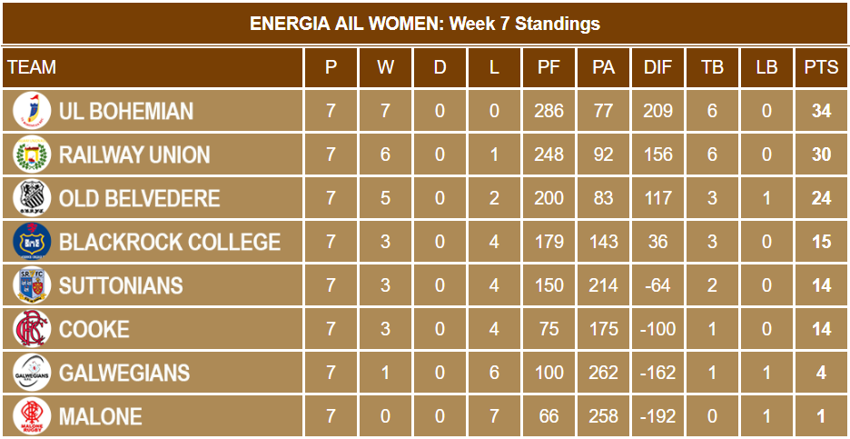 Energia AIL Women Week 7 Standings