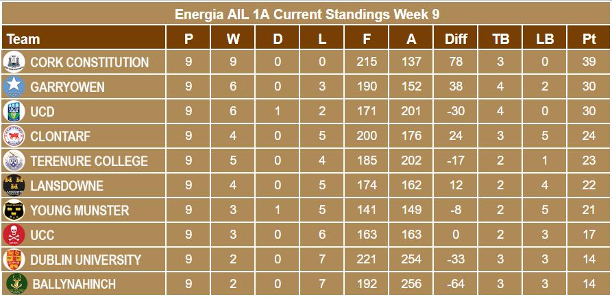 Energia AIL 1A Week 9 Standings
