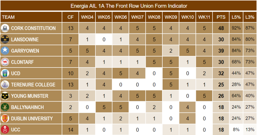 energia ail 1a week 11 form indicator