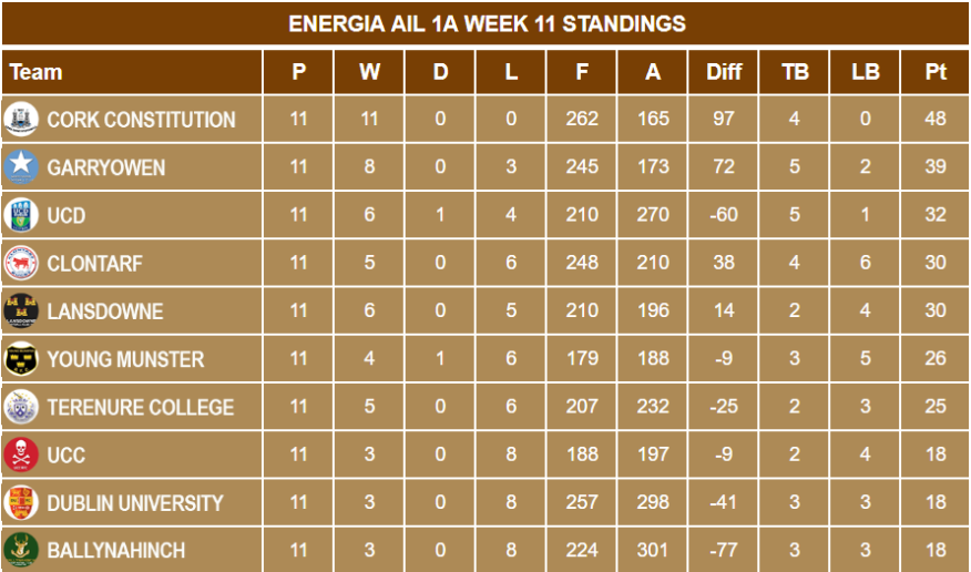 energia ail 1a week 11 standings
